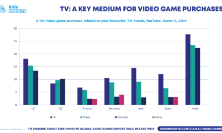 Global Video Games Industry 2020 Reveals New Generation of Gamers