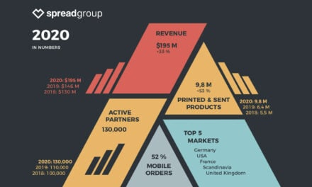 Record year and CEO change: Spread Group continues to grow; Harry Potter and Black Lives Matter Drive Demand
